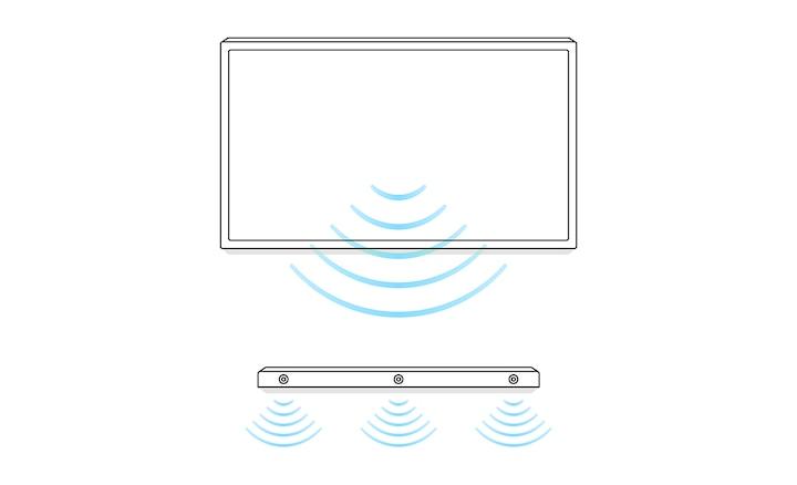Diagrama del sonido del altavoz central desde el TV y la barra de sonido con la sincronización de centro acústico de BRAVIA