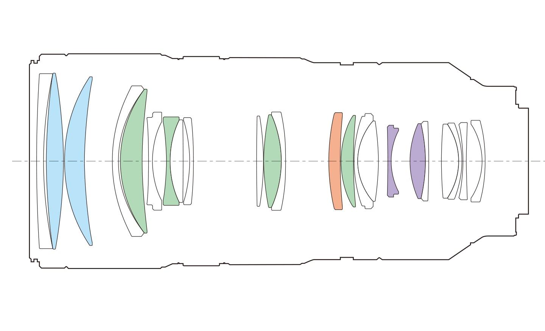 Configuración de la lente