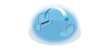 Gráfico de cómo Vertical Surround Engine ofrece sonido por encima del oyente para una experiencia de audio 3D sin altavoces de techo