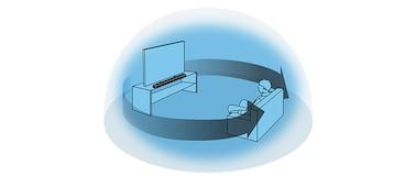 Gráfico que muestra cómo S-Force PRO Front Surround ofrece un sonido Surround virtual utilizando solo los altavoces frontales